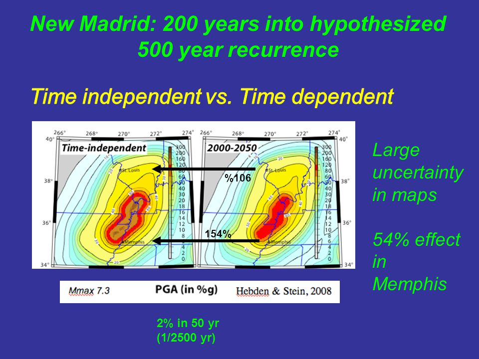2% in 50 yr (1/2500 yr) 154% %106 Large uncertainty in maps 54% effect in Memphis New Madrid: 200 years into hypothesized 500 year recurrence
