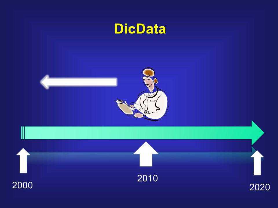 DicData 2010 2000 2020