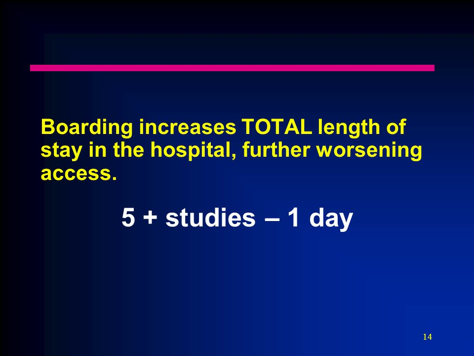 14 Boarding increases TOTAL length of stay in the hospital, further worsening access. 5 + studies – 1 day