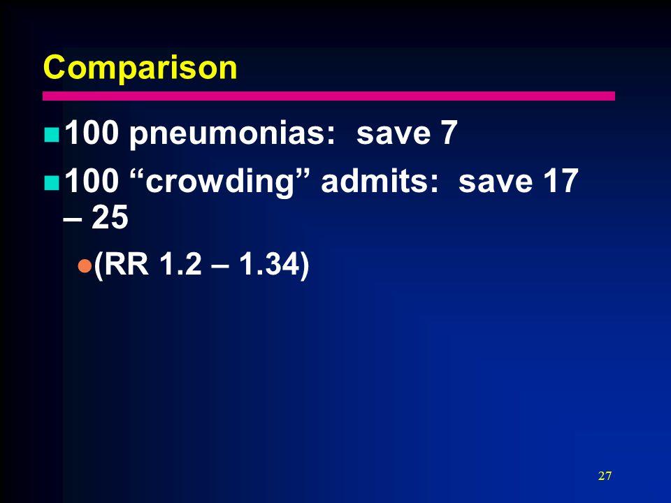 27 Comparison 100 pneumonias: save 7 100 crowding admits: save 17 – 25 (RR 1.2 – 1.34)
