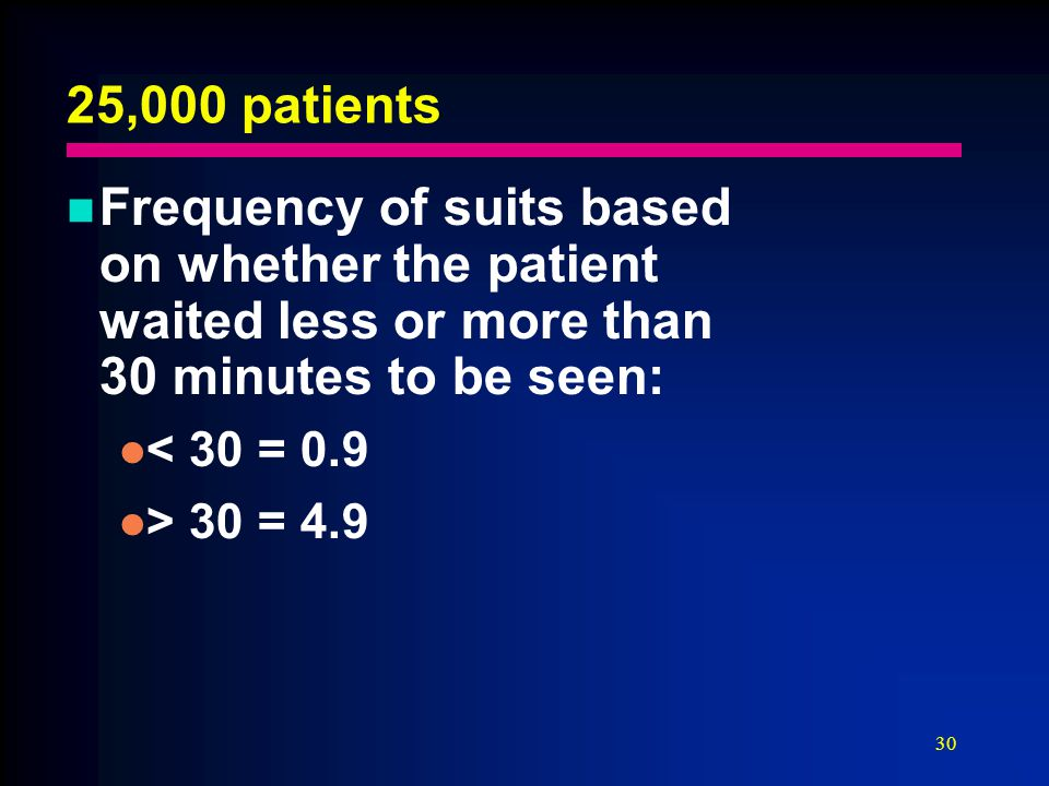 30 25,000 patients Frequency of suits based on whether the patient waited less or more than 30 minutes to be seen: < 30 = 0.9 > 30 = 4.9