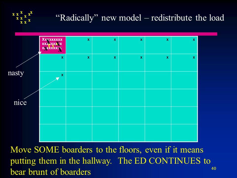 """40 Xxxxxxxxx xxxxxxxxx xxxxxxxxx xxxxx xxxxxx x x x x x x x x x x x x x x x xx x x x """"Radically"""" new model – redistribute the load nice nasty Move SOM"""