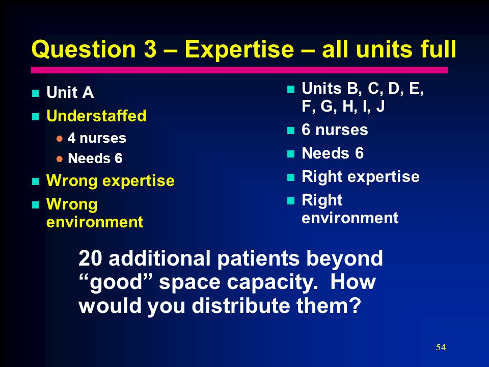 54 Question 3 – Expertise – all units full Unit A Understaffed 4 nurses Needs 6 Wrong expertise Wrong environment Units B, C, D, E, F, G, H, I, J 6 nurses Needs 6 Right expertise Right environment 20 additional patients beyond good space capacity.
