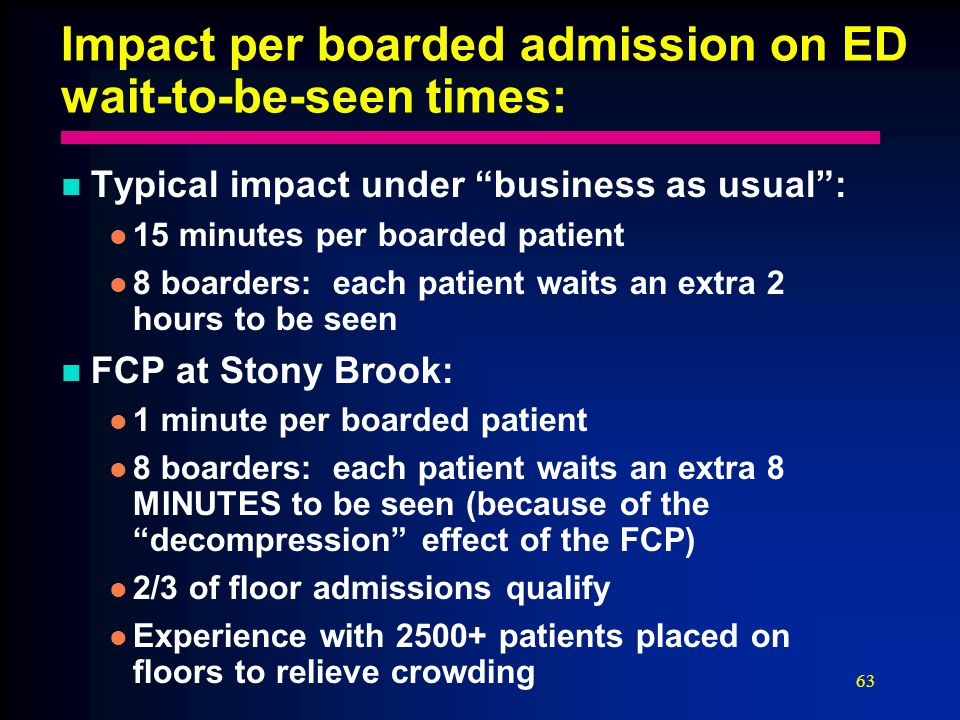 63 Impact per boarded admission on ED wait-to-be-seen times: Typical impact under business as usual : 15 minutes per boarded patient 8 boarders: each patient waits an extra 2 hours to be seen FCP at Stony Brook: 1 minute per boarded patient 8 boarders: each patient waits an extra 8 MINUTES to be seen (because of the decompression effect of the FCP) 2/3 of floor admissions qualify Experience with 2500+ patients placed on floors to relieve crowding