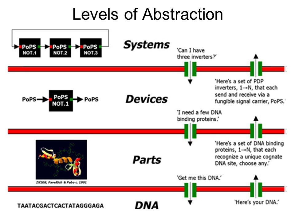 Registry of Standard Biological Parts http://partsregistry.org/Main_Page