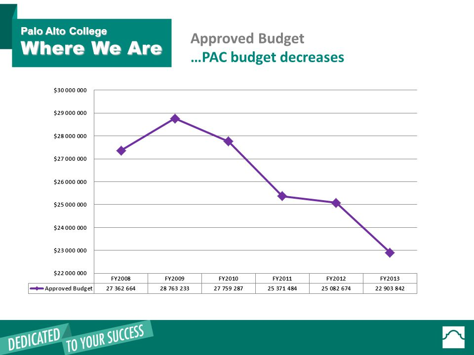 Approved Budget …PAC budget decreases Palo Alto College Where We Are