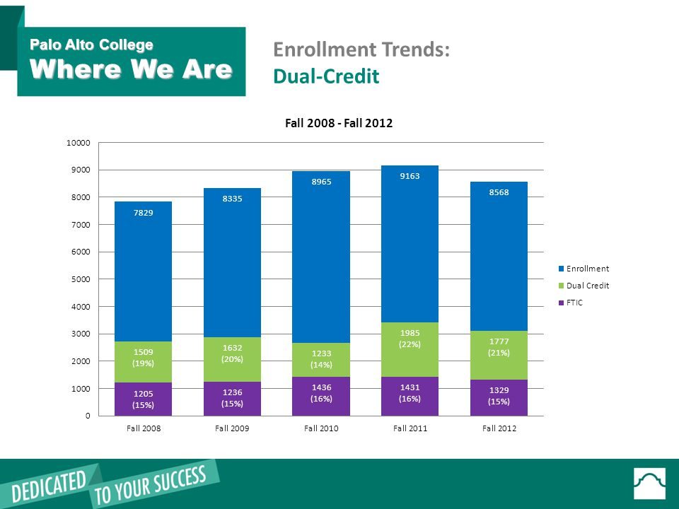 Enrollment Trends: Dual-Credit Palo Alto College Where We Are
