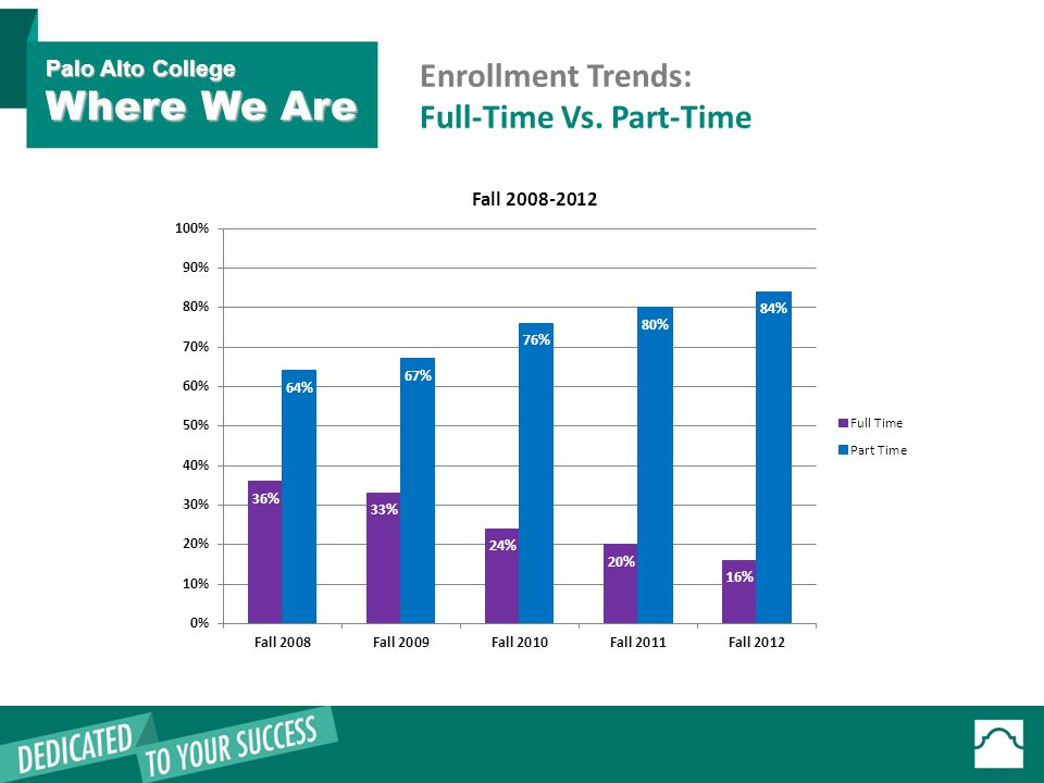 Enrollment Trends: Full-Time Vs. Part-Time Palo Alto College Where We Are