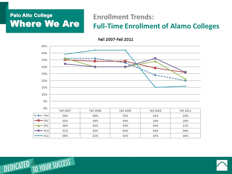 Enrollment Trends: Full-Time Enrollment of Alamo Colleges Palo Alto College Where We Are