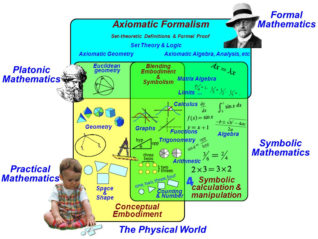 Symbolic Mathematics Axiomatic Formalism Symbolic calculation & manipulation Platonic Mathematics Formal Mathematics The Physical World Practical Mathematics Embodiment Embodied Meaning increasing in sophistication from physical to mental concepts Symbolic Meaning increasing power in calculation using symbols as processes to do & concepts to manipulate [procepts] Formal Meaning as set-theoretic definition and deduction Blending embodiment & symbolism to give embodied meaning to symbols & symbolic computational power to embodiment