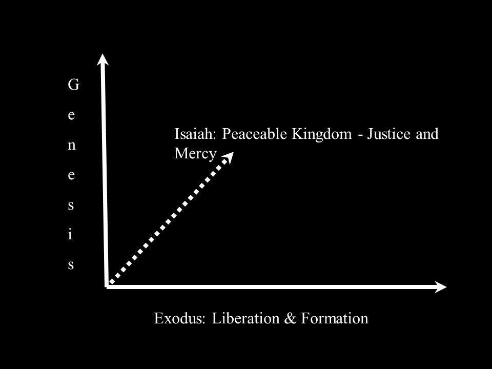 Exodus: Liberation & Formation GenesisGenesis Isaiah: Peaceable Kingdom - Justice and Mercy