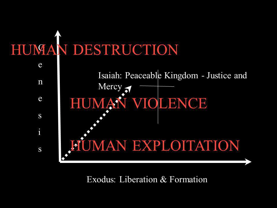 Exodus: Liberation & Formation GenesisGenesis Isaiah: Peaceable Kingdom - Justice and Mercy HUMAN DESTRUCTION HUMAN VIOLENCE HUMAN EXPLOITATION
