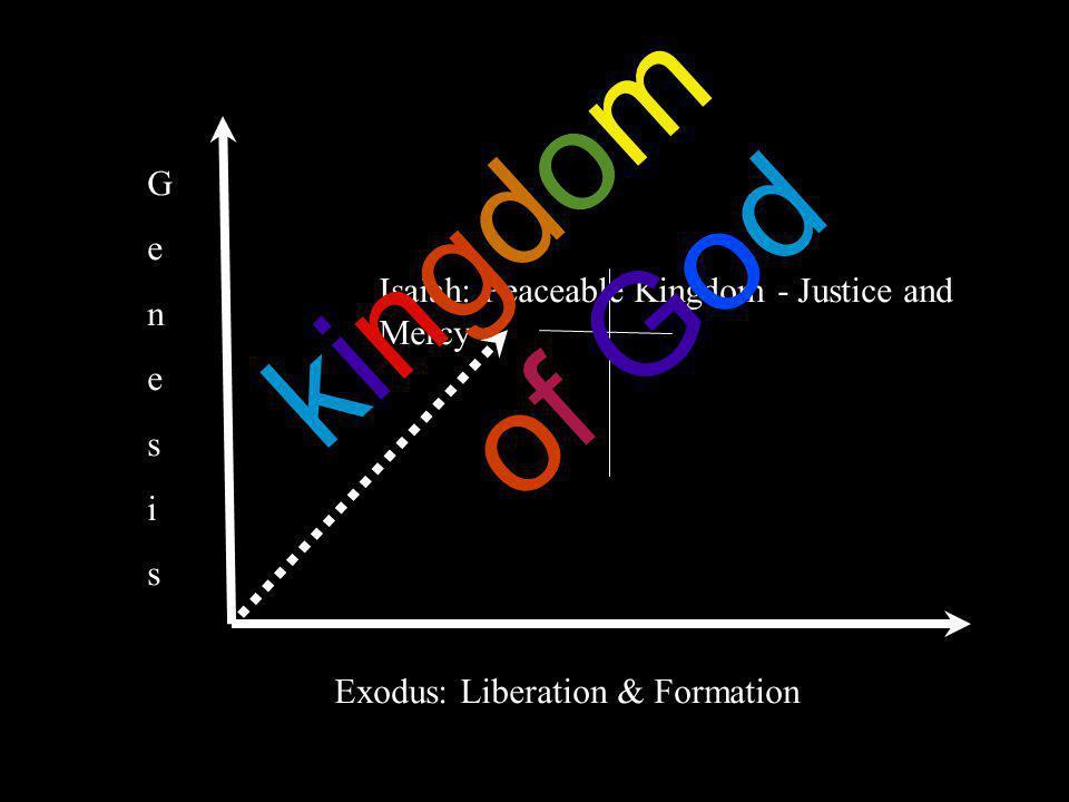 Exodus: Liberation & Formation GenesisGenesis Isaiah: Peaceable Kingdom - Justice and Mercy kingdomof Godkingdomof God