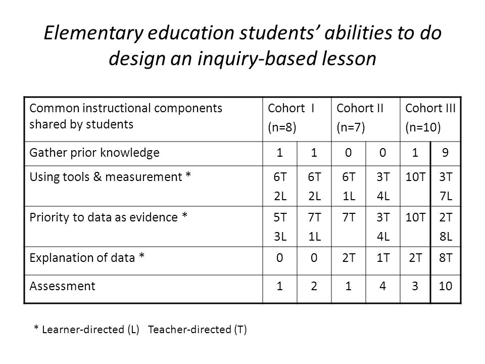 Elementary education students' abilities to do design an inquiry-based lesson Common instructional components shared by students Cohort I (n=8) Cohort II (n=7) Cohort III (n=10) Gather prior knowledge110019 Using tools & measurement *6T 2L 6T 2L 6T 1L 3T 4L 10T3T 7L Priority to data as evidence *5T 3L 7T 1L 7T3T 4L 10T2T 8L Explanation of data *002T1T2T8T Assessment1214310 * Learner-directed (L) Teacher-directed (T)