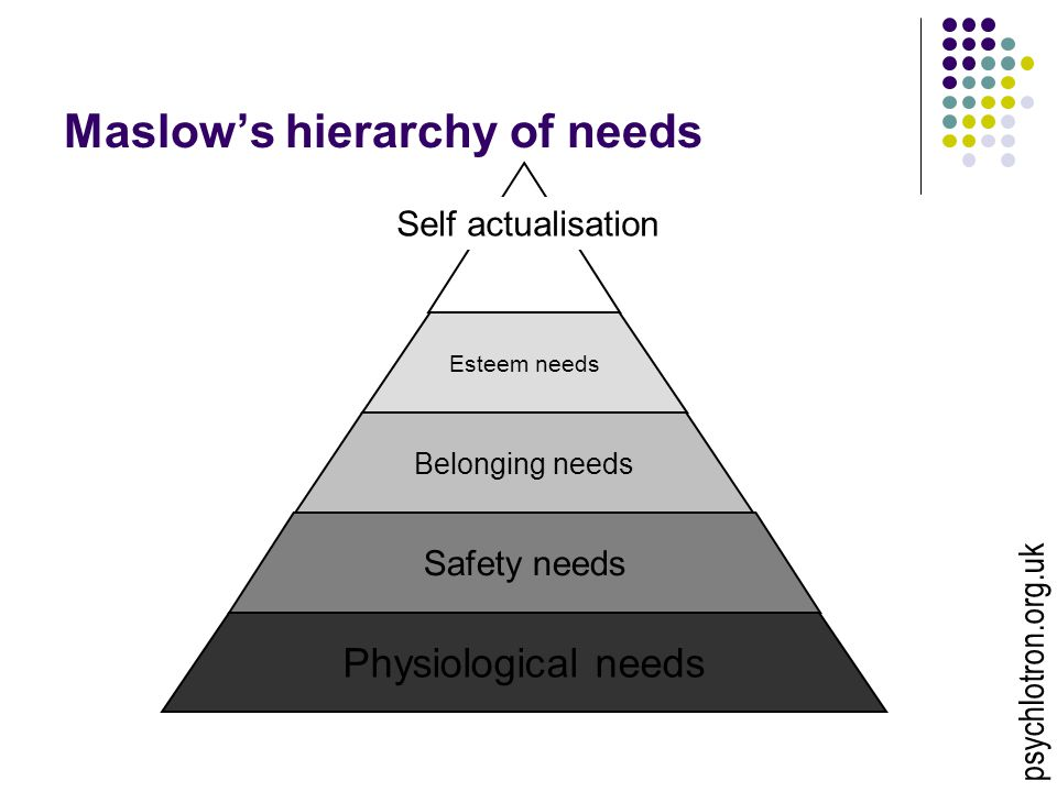 Maslow's hierarchy of needs Physiological needs Safety needs Belonging needs Esteem needs Self actualisation psychlotron.org.uk