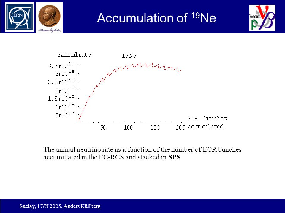 Saclay, 17/X 2005, Anders Källberg Accumulation of 19 Ne The annual neutrino rate as a function of the number of ECR bunches accumulated in the EC-RCS