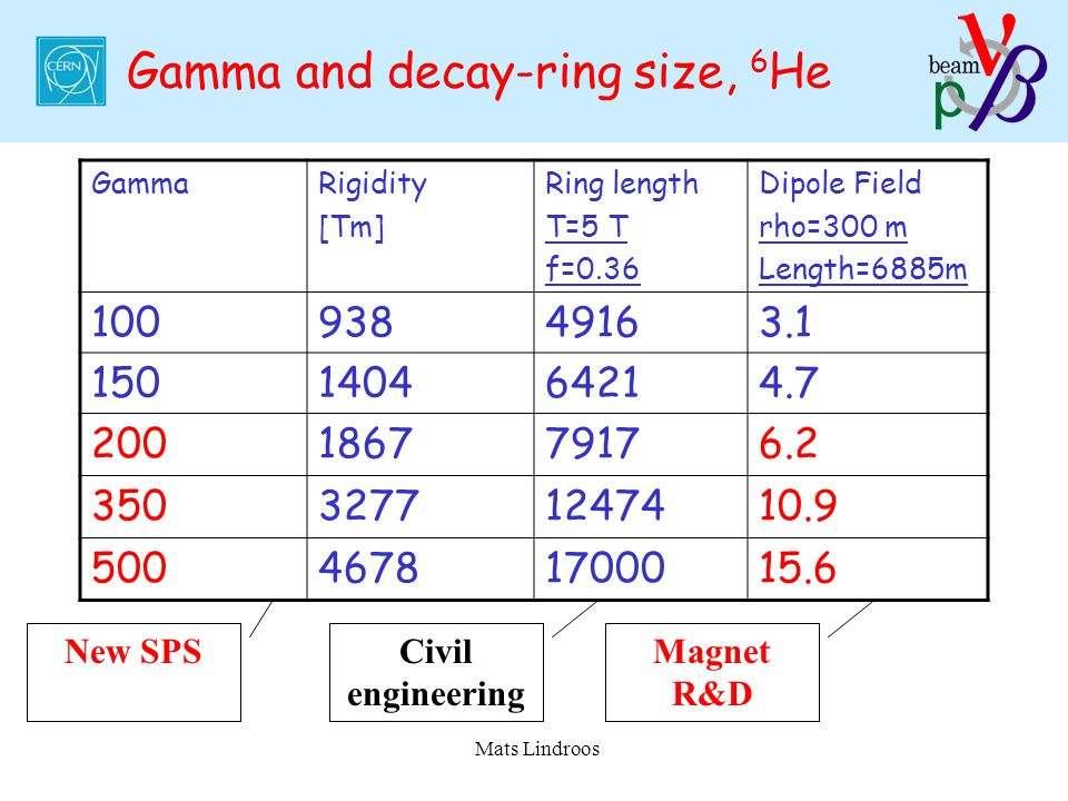 Mats Lindroos Gamma and decay-ring size, 6 He GammaRigidity [Tm] Ring length T=5 T f=0.36 Dipole Field rho=300 m Length=6885m 10093849163.1 1501404642