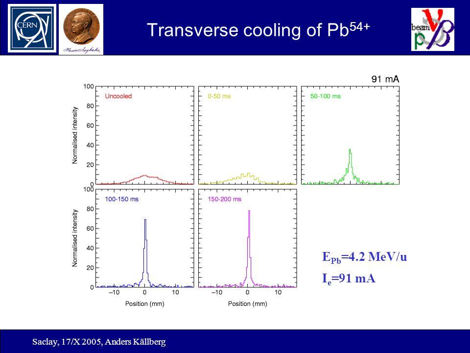 Saclay, 17/X 2005, Anders Källberg Transverse cooling of Pb 54+ E Pb =4.2 MeV/u I e =91 mA