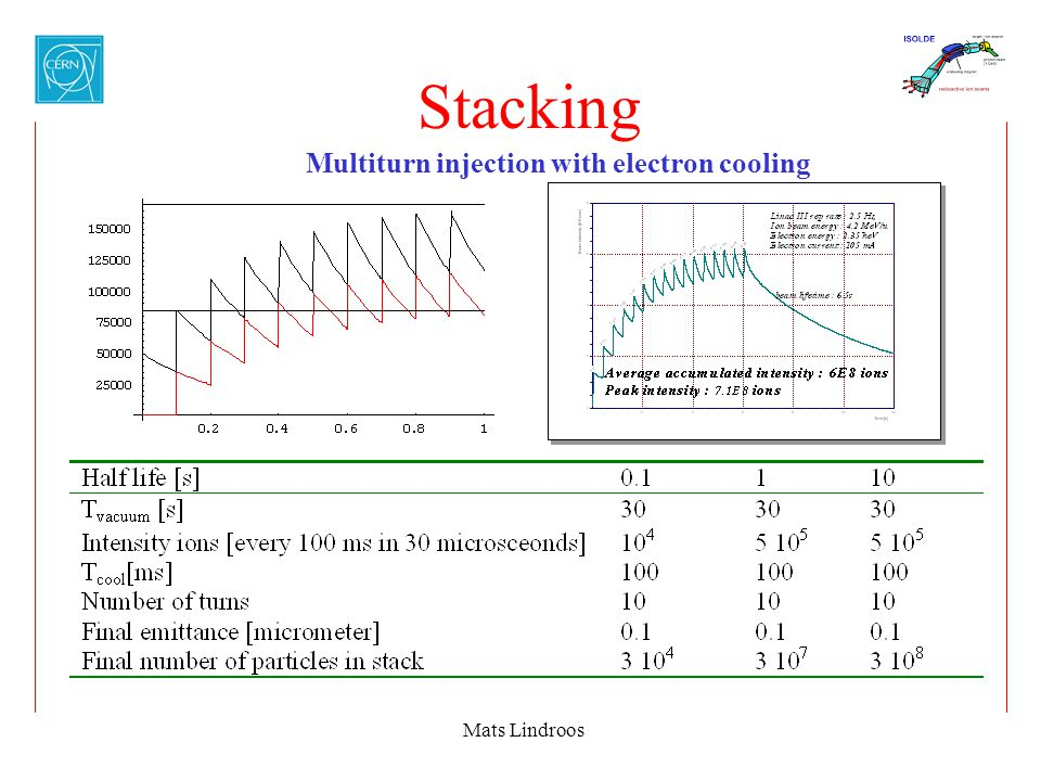 Mats Lindroos Stacking Multiturn injection with electron cooling