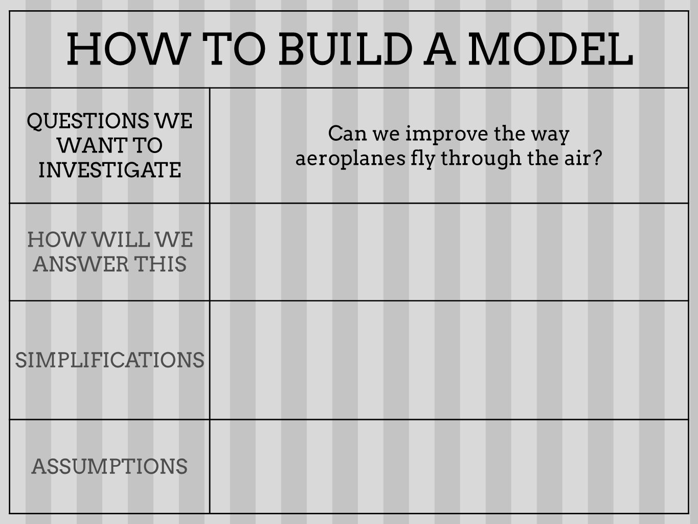 HOW TO BUILD A MODEL QUESTIONS WE WANT TO INVESTIGATE Can we improve the way aeroplanes fly through the air? HOW WILL WE ANSWER THIS SIMPLIFICATIONS A