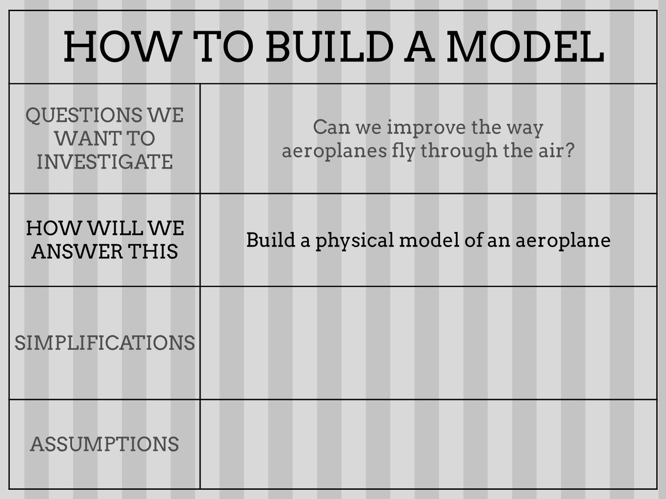 HOW TO BUILD A MODEL QUESTIONS WE WANT TO INVESTIGATE Can we improve the way aeroplanes fly through the air.
