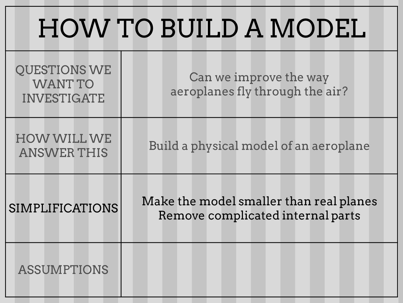 HOW TO BUILD A MODEL QUESTIONS WE WANT TO INVESTIGATE Can we improve the way aeroplanes fly through the air? HOW WILL WE ANSWER THIS Build a physical