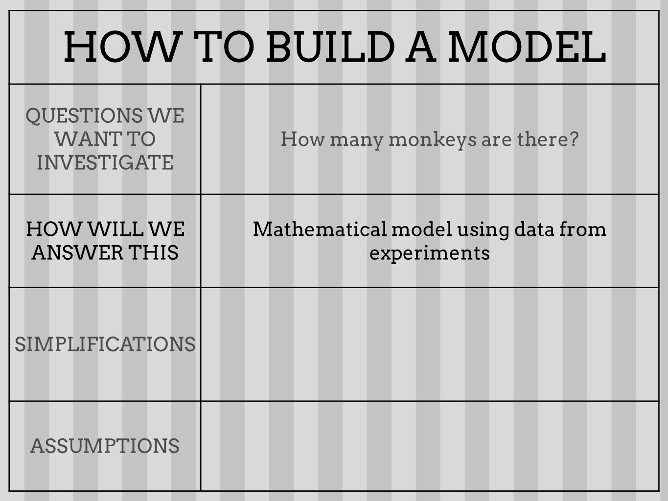 HOW TO BUILD A MODEL QUESTIONS WE WANT TO INVESTIGATE How many monkeys are there.