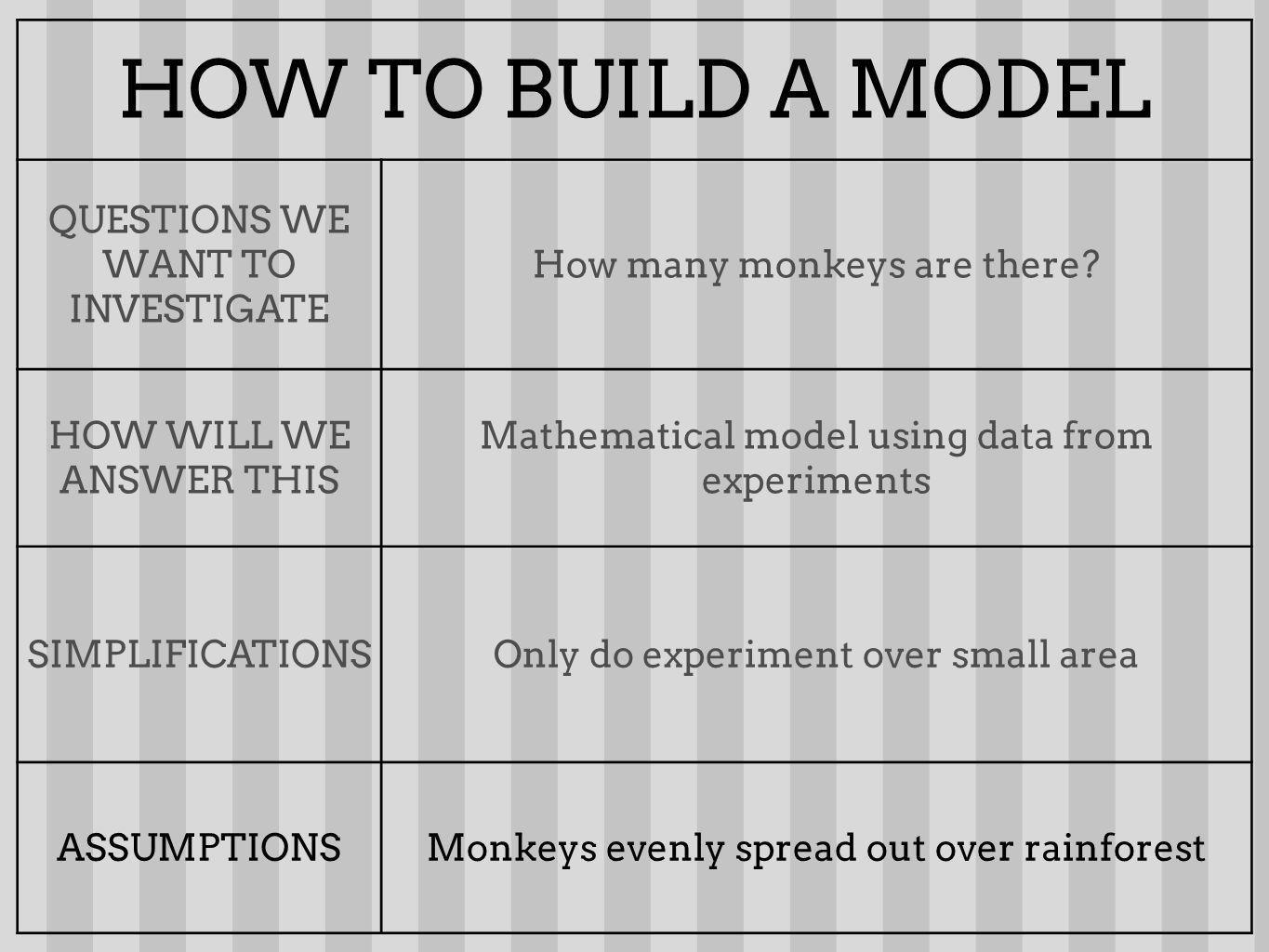 HOW TO BUILD A MODEL QUESTIONS WE WANT TO INVESTIGATE How many monkeys are there? HOW WILL WE ANSWER THIS Mathematical model using data from experimen