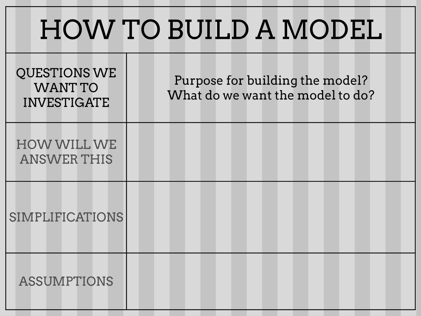 HOW TO BUILD A MODEL QUESTIONS WE WANT TO INVESTIGATE Purpose for building the model? What do we want the model to do? HOW WILL WE ANSWER THIS SIMPLIF