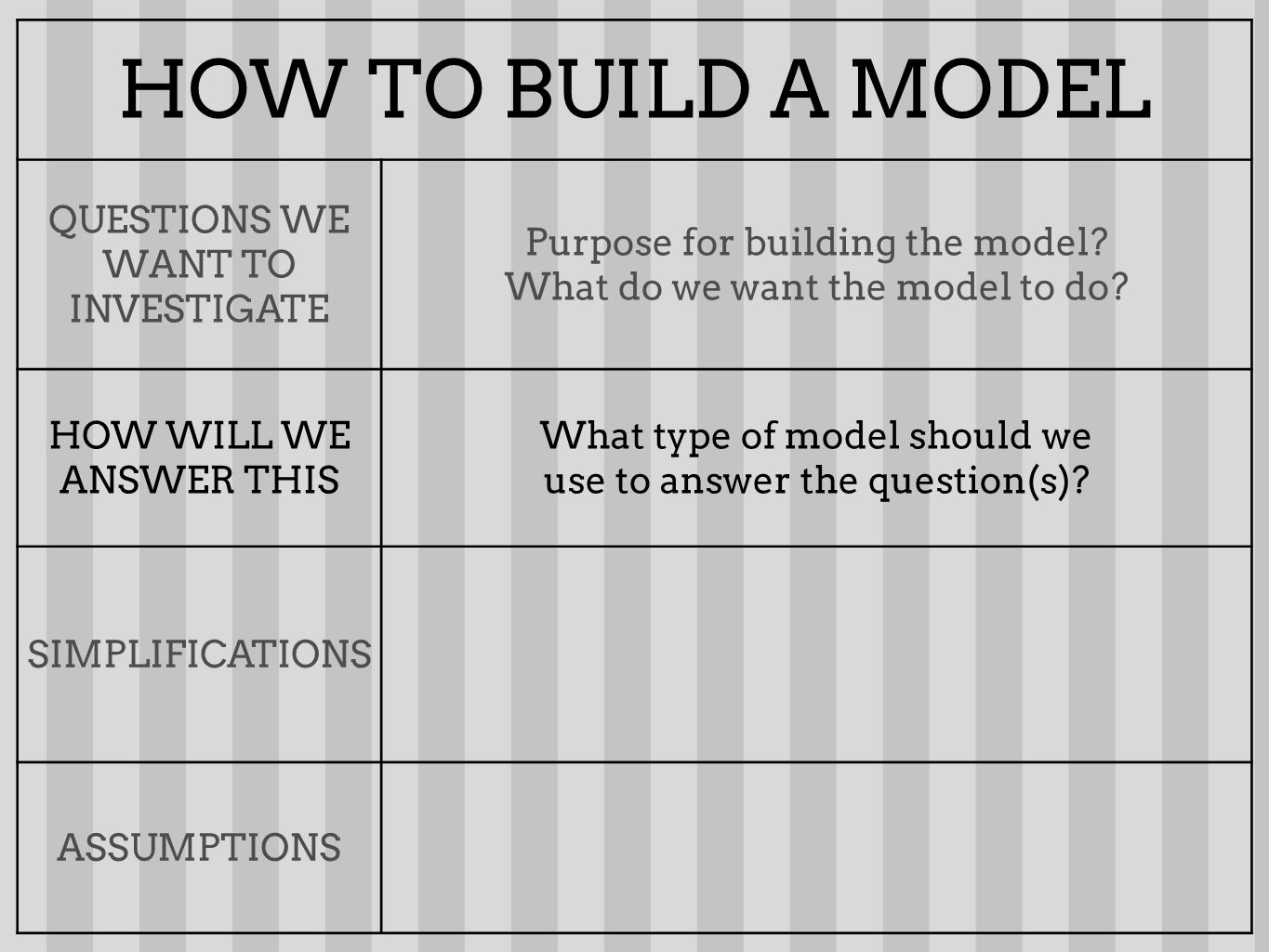 HOW TO BUILD A MODEL QUESTIONS WE WANT TO INVESTIGATE Purpose for building the model? What do we want the model to do? HOW WILL WE ANSWER THIS What ty