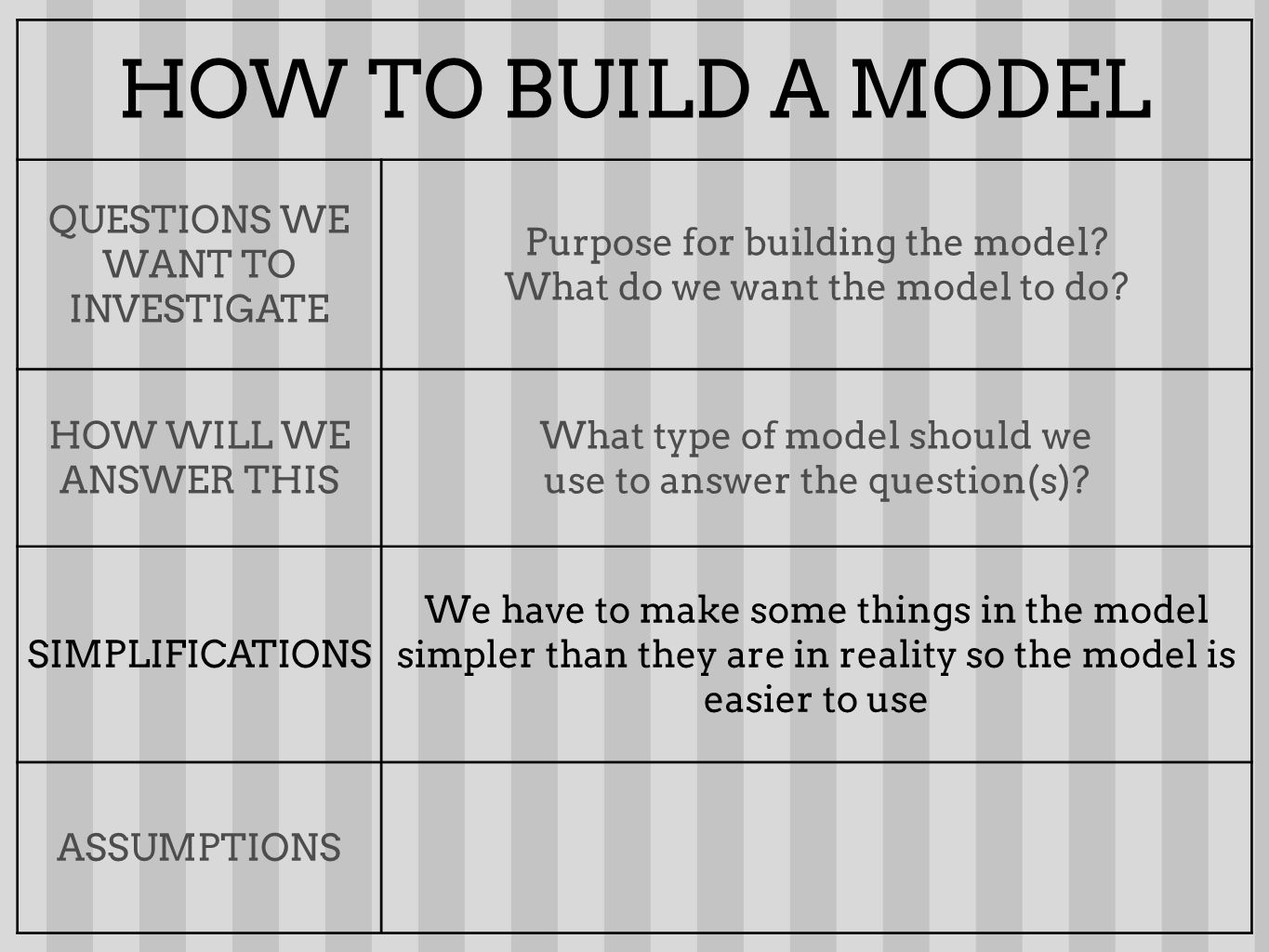 HOW TO BUILD A MODEL QUESTIONS WE WANT TO INVESTIGATE Purpose for building the model.