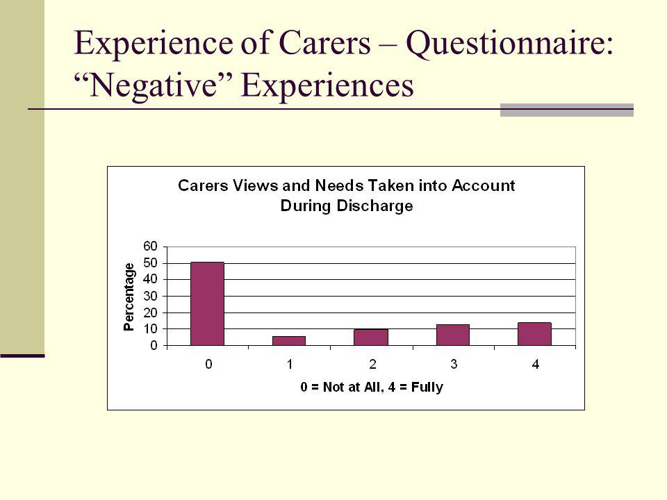 "Experience of Carers – Questionnaire: ""Negative"" Experiences"