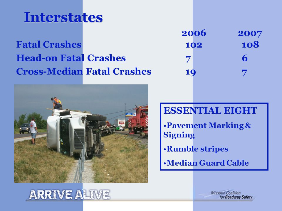 Interstates Fatal Crashes102108 Head-on Fatal Crashes 76 Cross-Median Fatal Crashes 197 ESSENTIAL EIGHT Pavement Marking & Signing Rumble stripes Medi