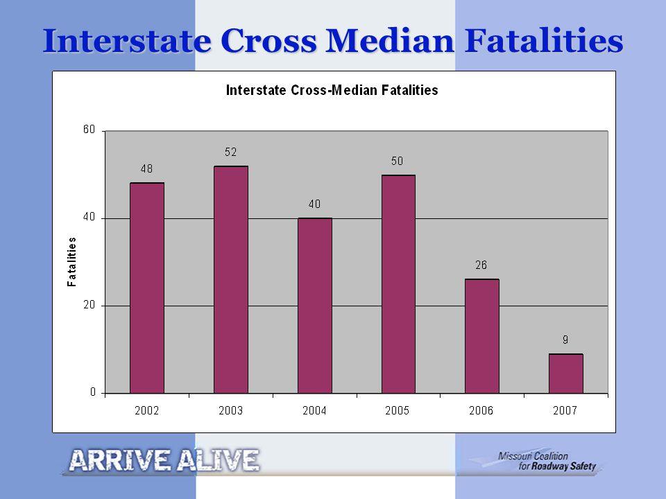Interstate Cross Median Fatalities