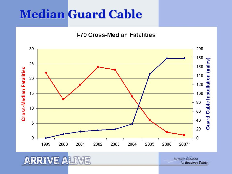 Median Guard Cable