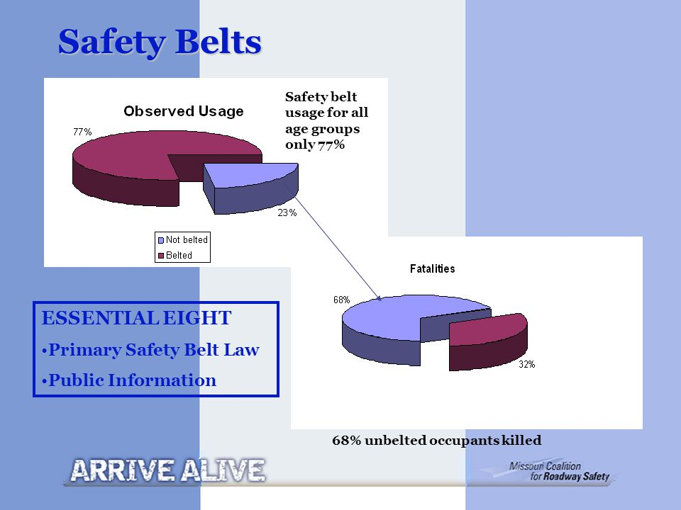 Safety Belts 68% unbelted occupants killed Safety belt usage for all age groups only 77% ESSENTIAL EIGHT Primary Safety Belt Law Public Information