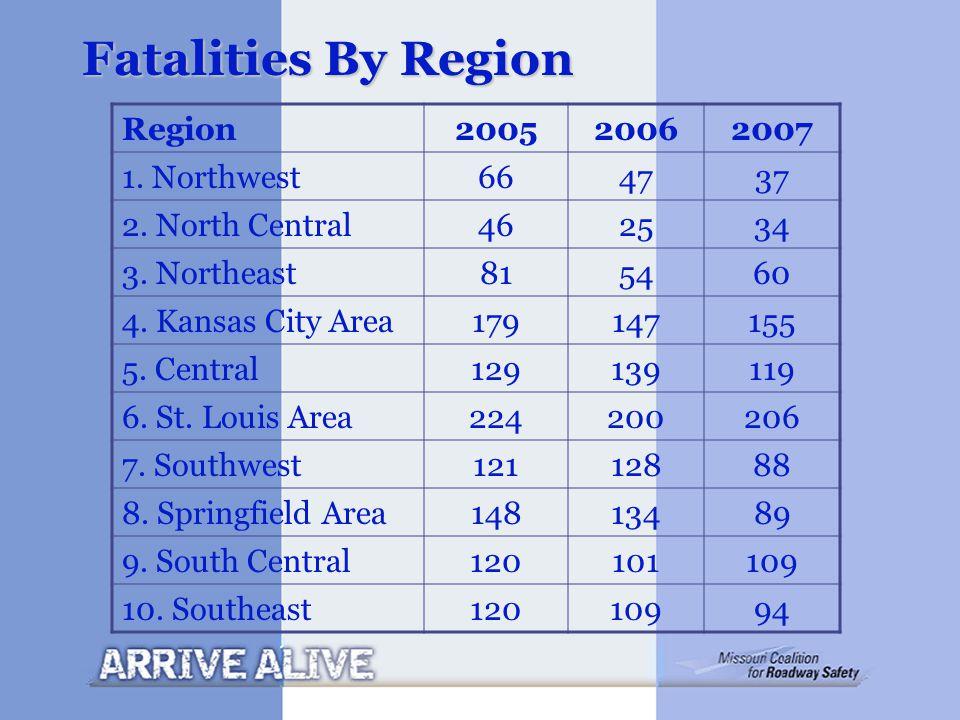 Fatalities By Region Region200520062007 1. Northwest664737 2. North Central462534 3. Northeast815460 4. Kansas City Area179147155 5. Central129139119