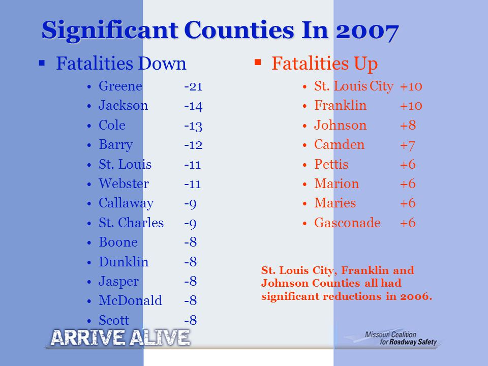 Significant Counties In 2007  Fatalities Down Greene -21 Jackson -14 Cole -13 Barry -12 St.