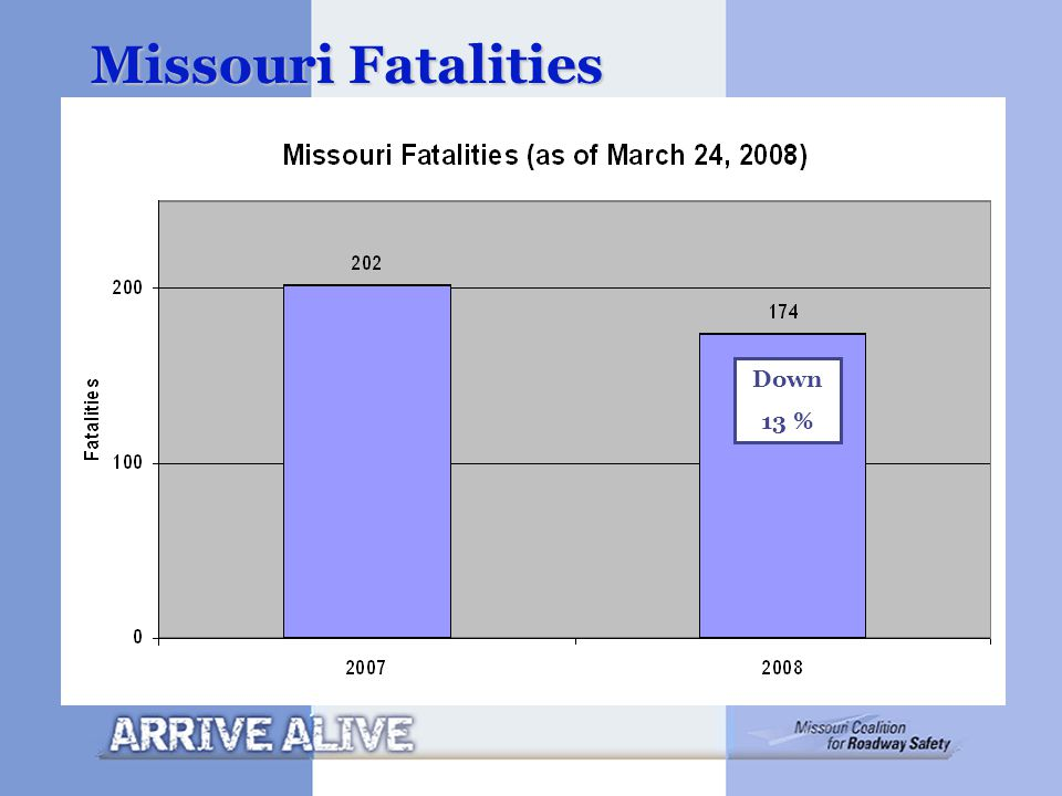 Missouri Fatalities Down 13 %