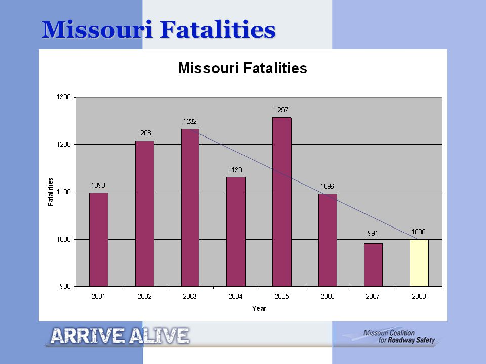 Missouri Fatalities