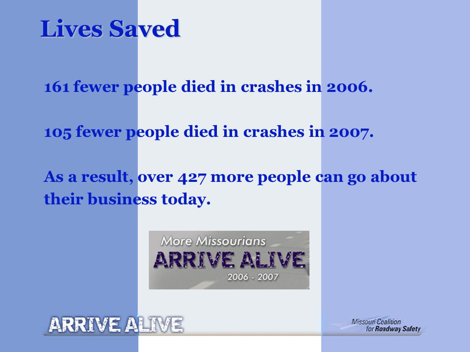 Lives Saved 161 fewer people died in crashes in 2006. 105 fewer people died in crashes in 2007. As a result, over 427 more people can go about their b