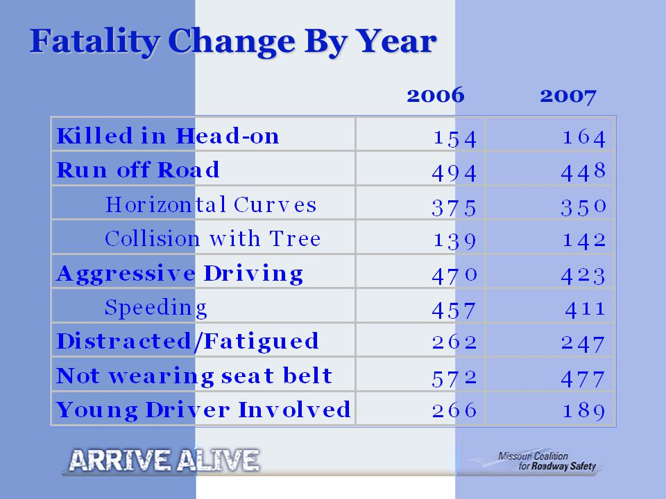 Fatality Change By Year 20062007