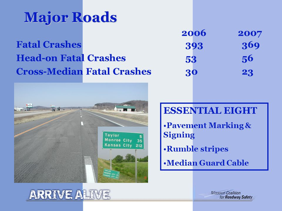 Major Roads Fatal Crashes393369 Head-on Fatal Crashes 5356 Cross-Median Fatal Crashes 3023 ESSENTIAL EIGHT Pavement Marking & Signing Rumble stripes Median Guard Cable 20062007