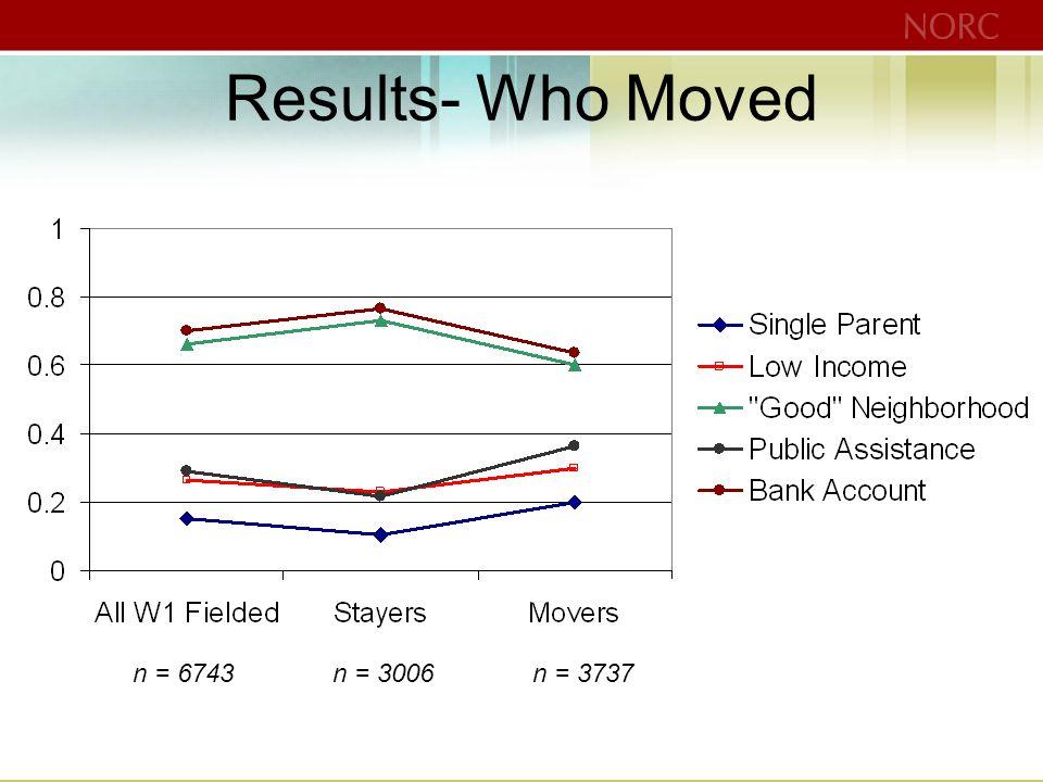 Results- Who Moved n = 6743n = 3006n = 3737