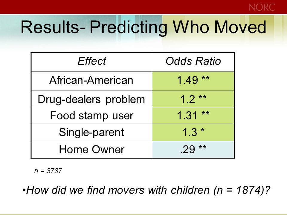 Results- Predicting Who Moved EffectOdds Ratio African-American1.49 ** Drug-dealers problem1.2 ** Food stamp user1.31 ** Single-parent1.3 * Home Owner.29 ** n = 3737 How did we find movers with children (n = 1874)