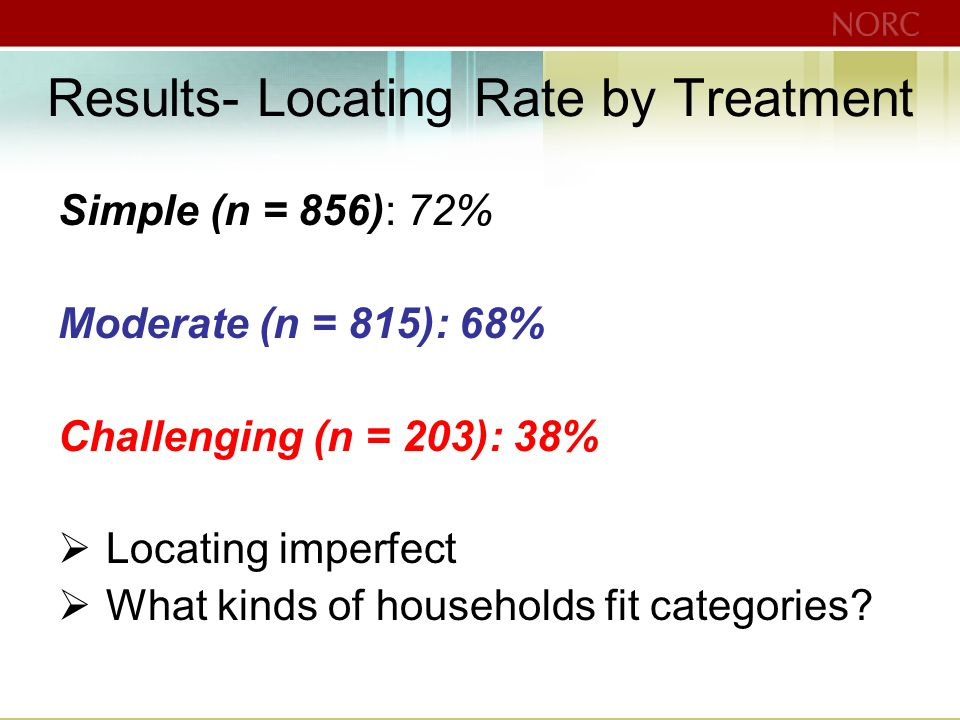 Results- Locating Rate by Treatment Simple (n = 856): 72% Moderate (n = 815): 68% Challenging (n = 203): 38%  Locating imperfect  What kinds of households fit categories?