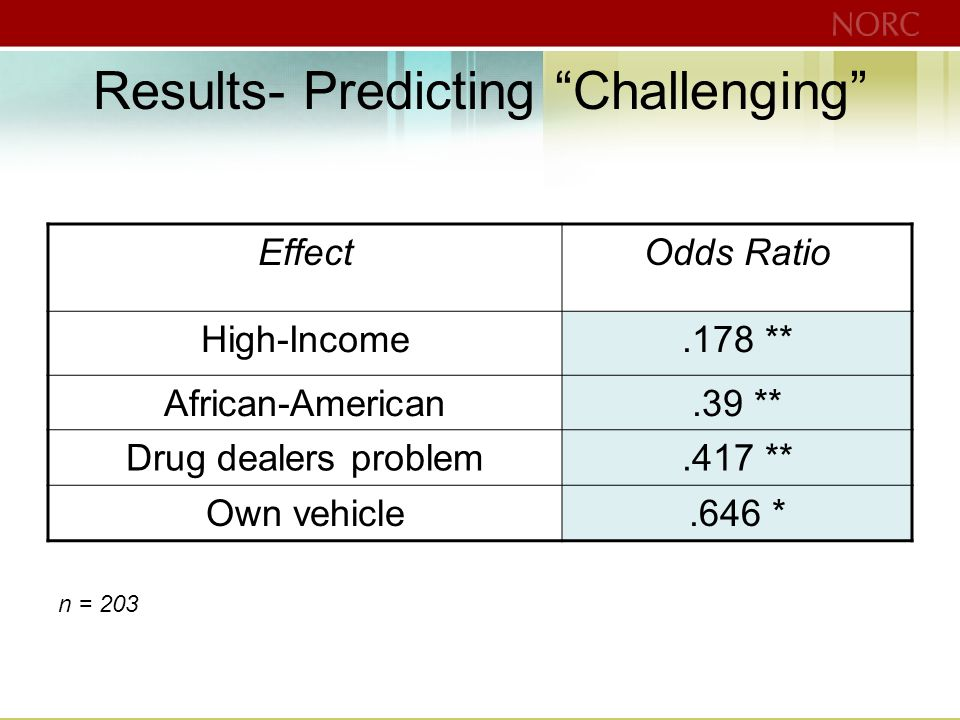 Results- Predicting Challenging EffectOdds Ratio High-Income.178 ** African-American.39 ** Drug dealers problem.417 ** Own vehicle.646 * n = 203