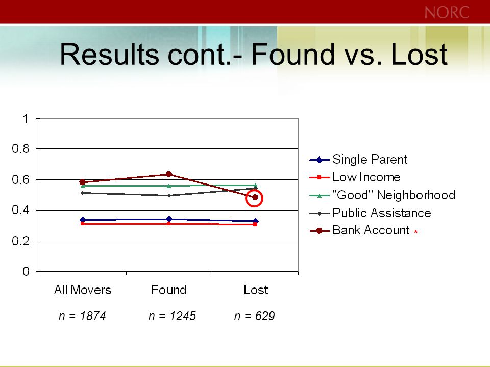 Results cont.- Found vs. Lost * n = 1874n = 1245n = 629