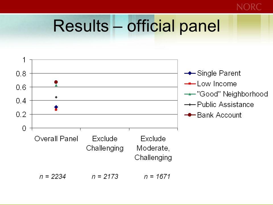 Results – official panel n = 2234n = 2173n = 1671