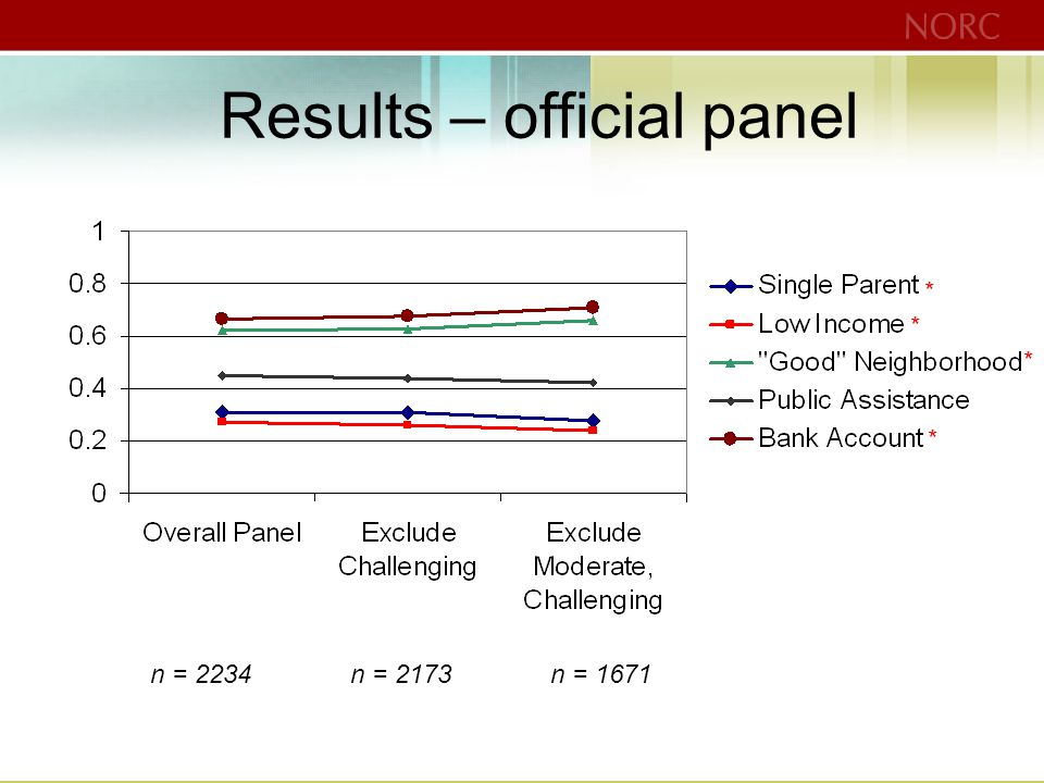 Results – official panel * * * * n = 2234n = 2173n = 1671